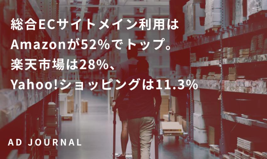 総合ECサイトメイン利用はAmazonが52%でトップ。楽天市場は28%、Yahoo!ショッピングは11.3%
